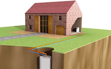 Ground source heat pipe to property